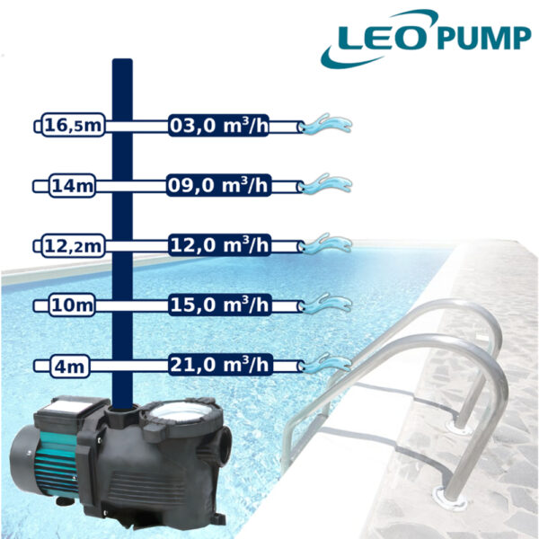 Pompa per piscina 21m³/h XKP1106 da 1,50hp LEO